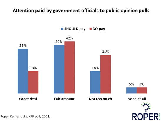 Attention paid by government officials to public opinion polls