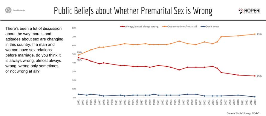 Is premarital sex really wrong