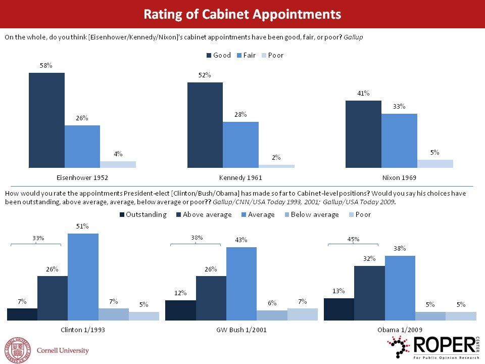 rating of cabinet appointments