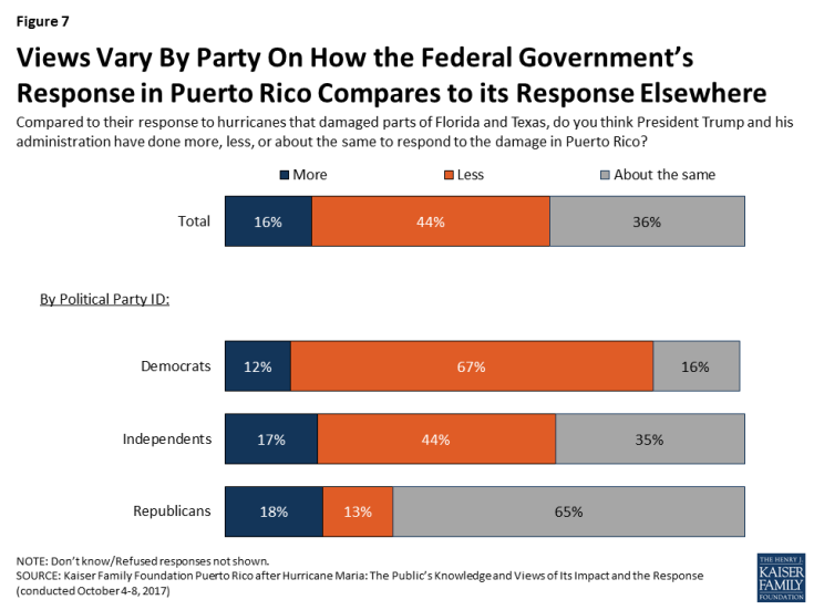 Graph showing views on the government response to Hurricane Maria