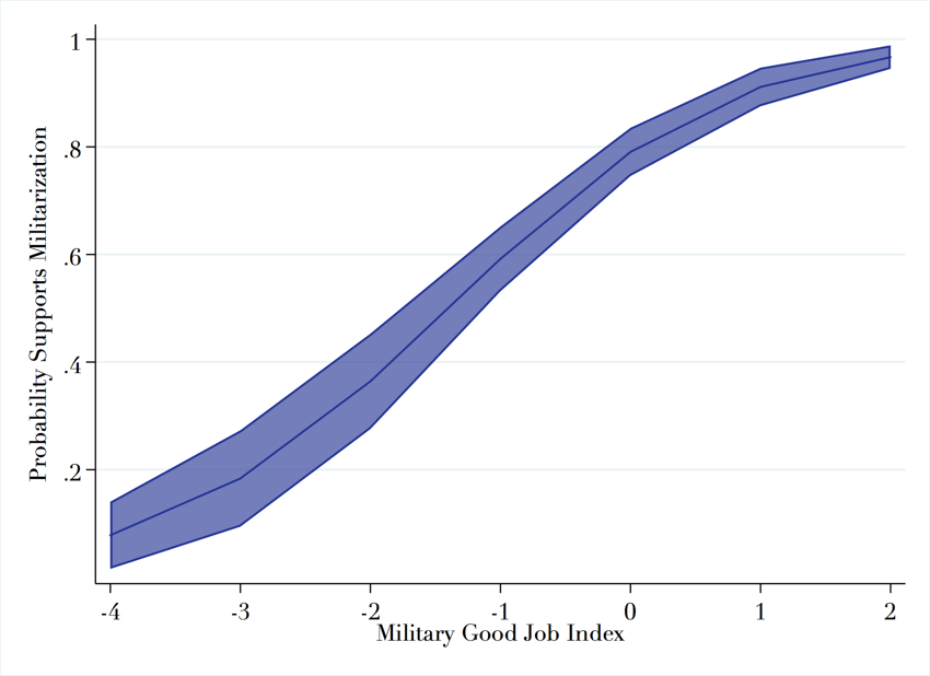 Probability of support for militarization by  Military Effectiveness Index