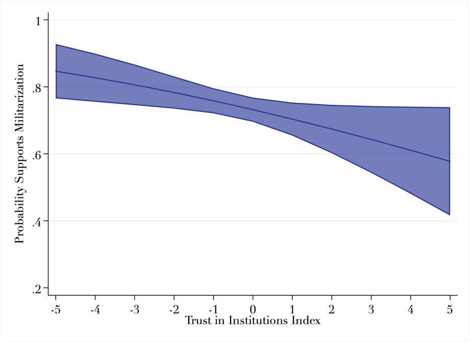 Probability of support for militarization by  Institutional Trust Index
