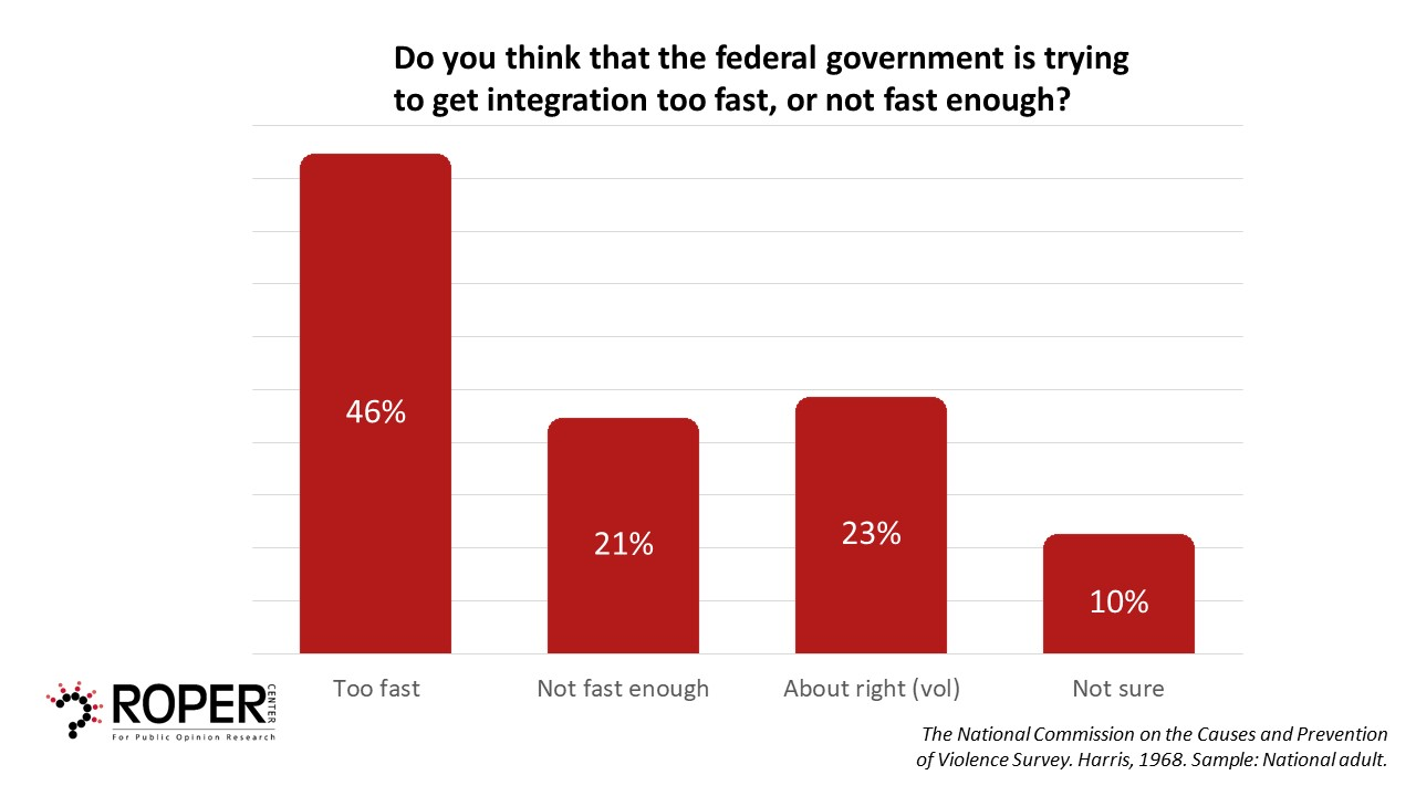 46% believe government in trying to integrate too fast