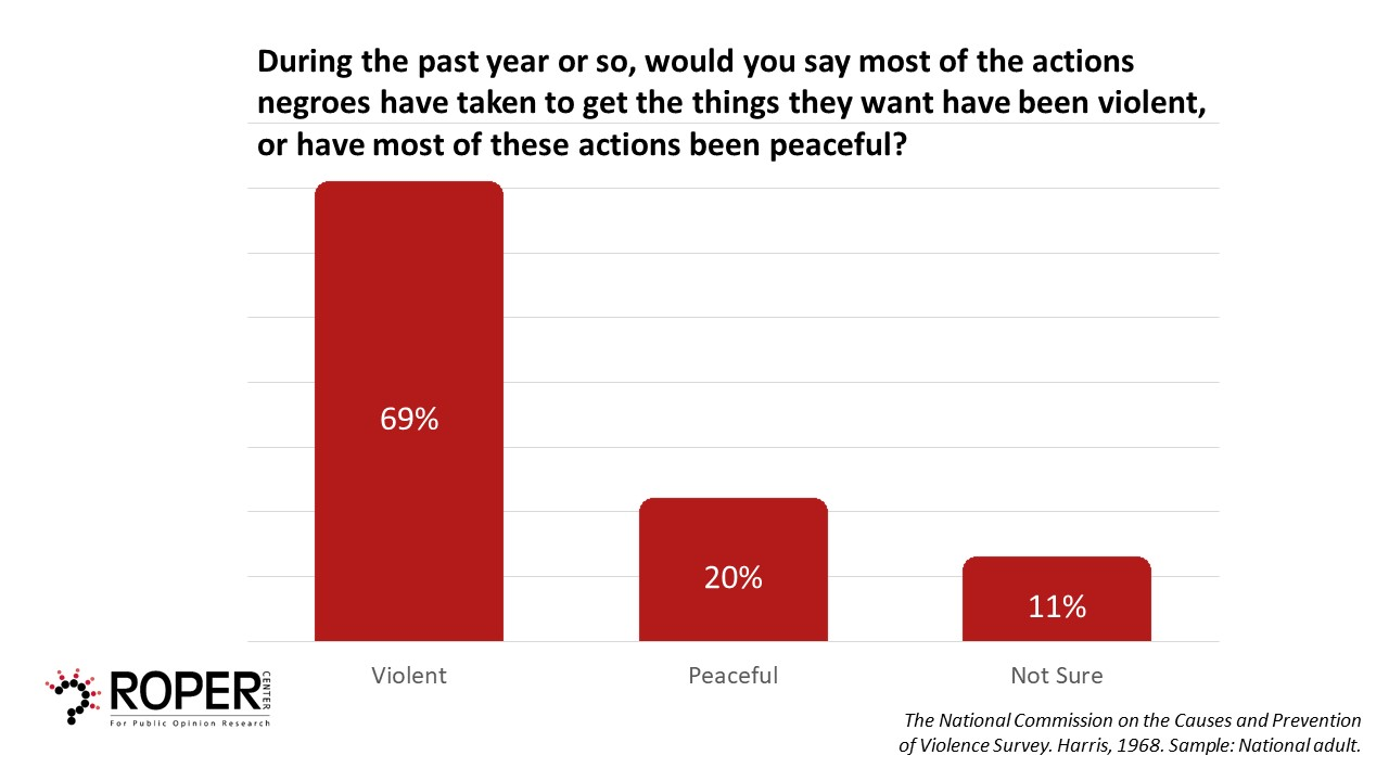 Image that shows 69% of people believe too much violence