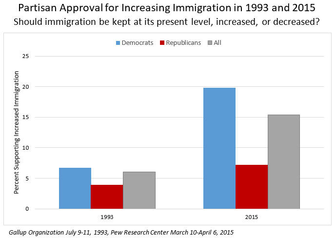 Partisan Approval Graph