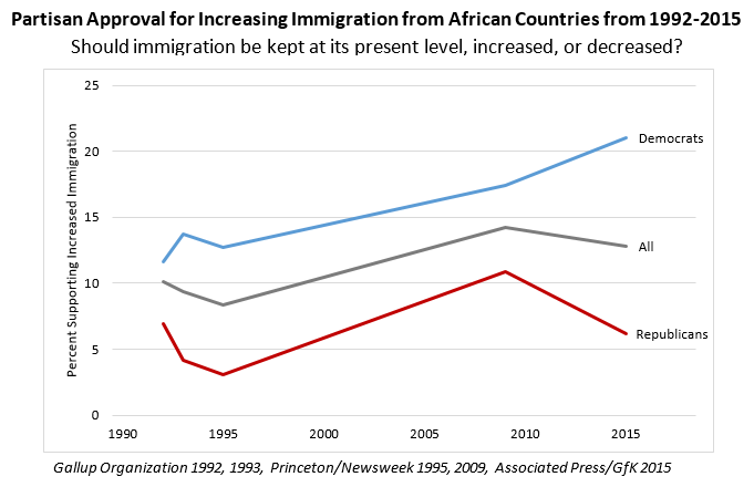 Partisan Approval for Increasing Immigration from African Countries from 1992-2015 chart