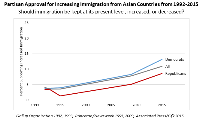 Partisan Approval for Increasing Immigration from Asian Countries from 1992-2015 chart