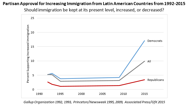 Partisan Approval for Increasing Immigration from Latin American Countries from 1992-2015 chart