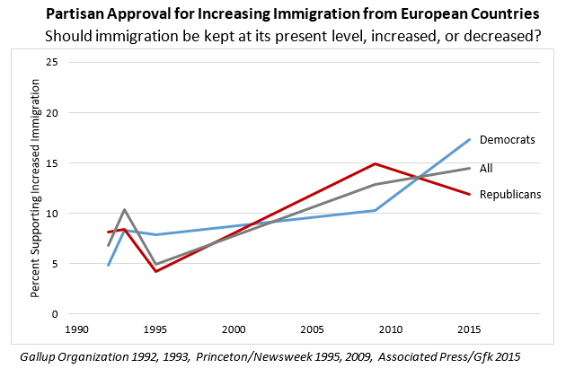Partisan Approval for Increasing Immigration from European Countries chart