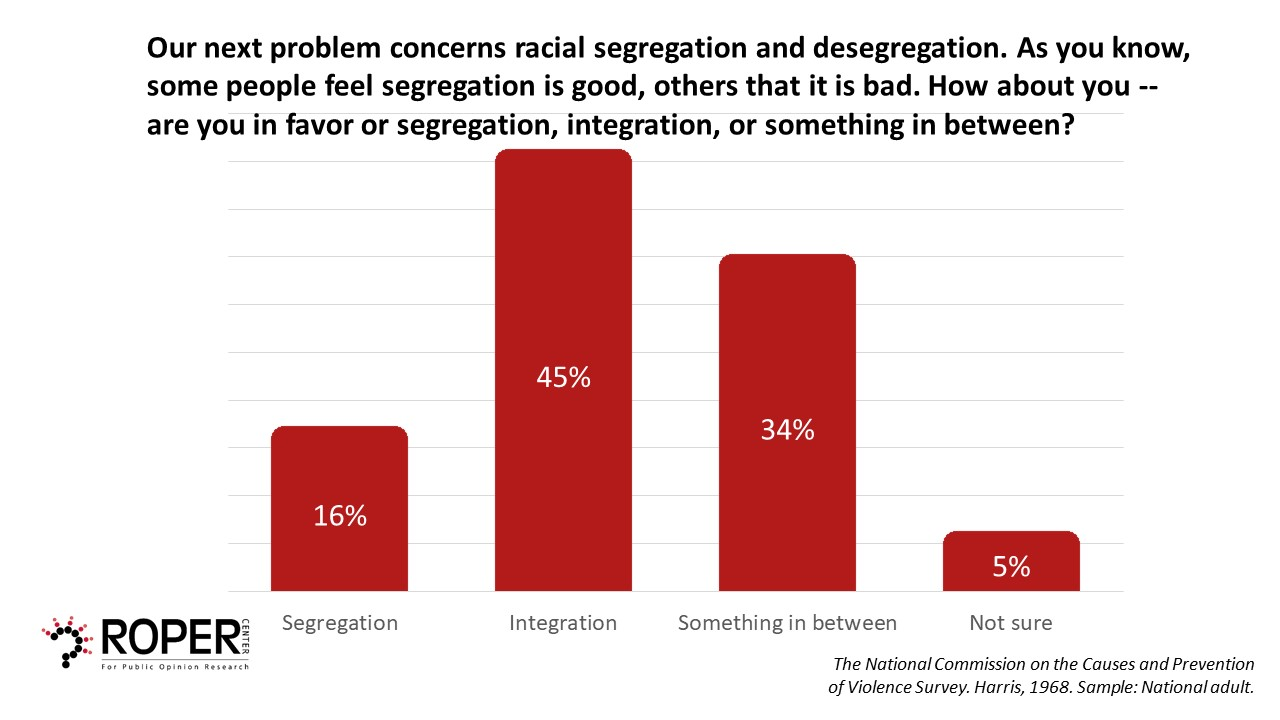 segregation chart image with 45% of people in favor of integration