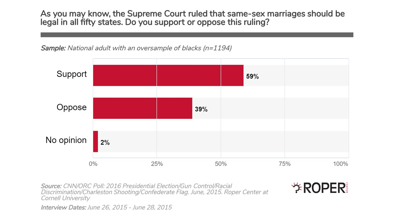 Same-sex Legal in All 50 States Poll