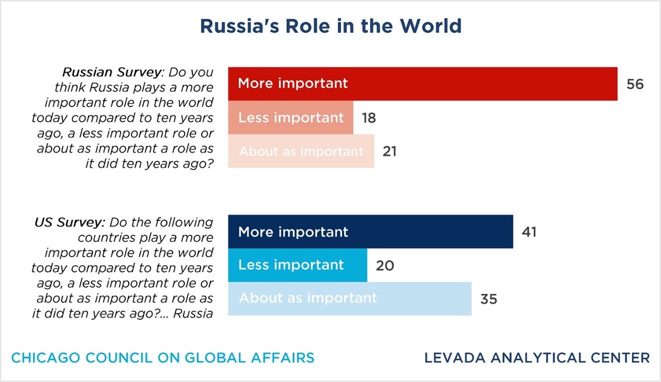 Russia's role in the world