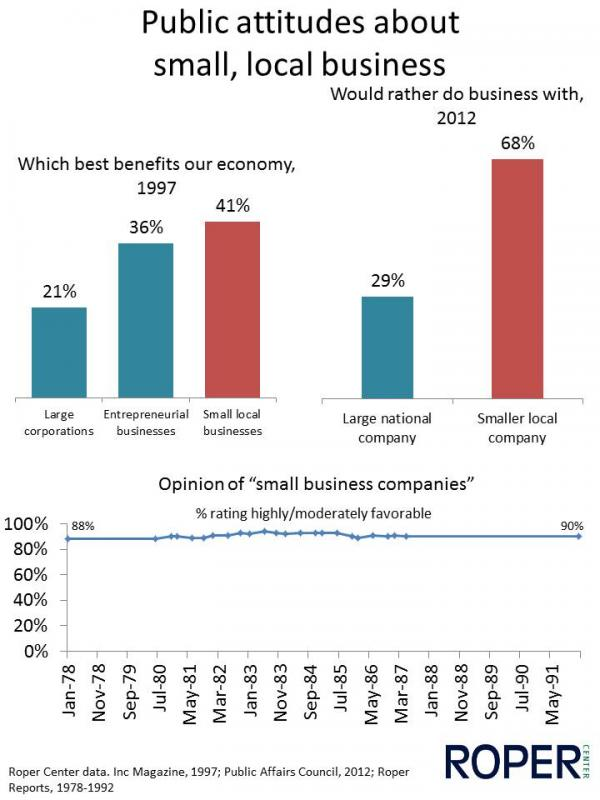 Public attitudes about small, local business