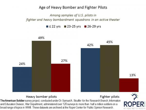 Ages of Heavy Bomber and Fighter Pilots, WWII