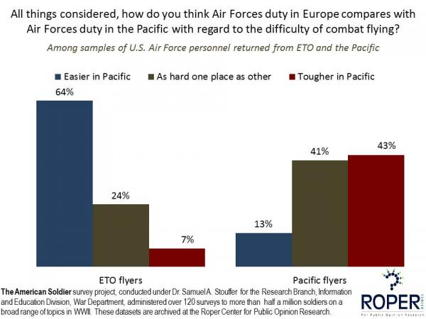 Comparison of Air Forces Duty in Europe and Pacific in WWII