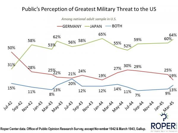 Greatest Military Threat, WWII