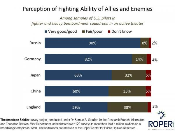Perceptions of Fighting Abilities of Allies and Enemies, WWII