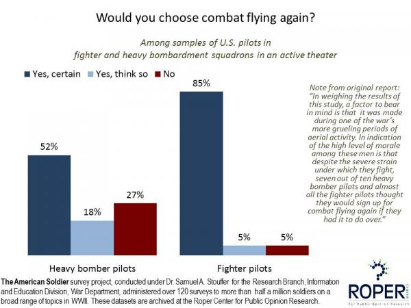 Would you choose combat flying again? (WWII)