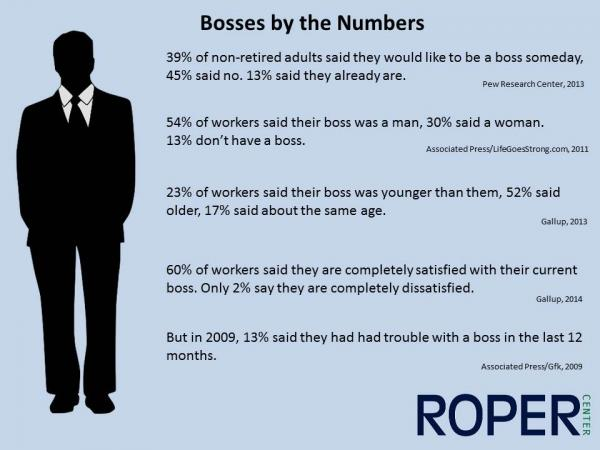 Bosses by the numbers