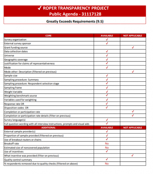 Sample Transparency Scorecard