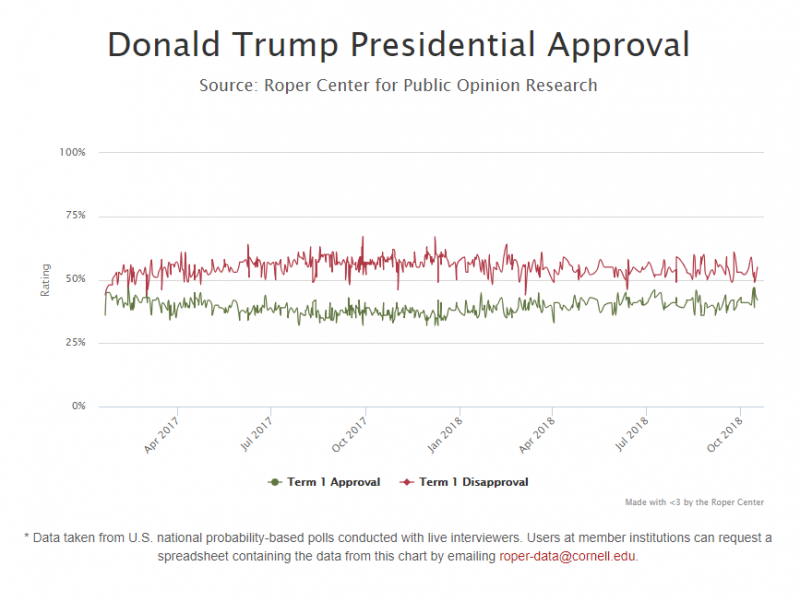 Presidential Approval Image