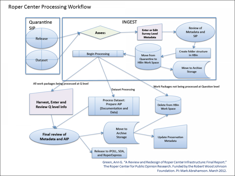 Roper Center detailed processing workflow