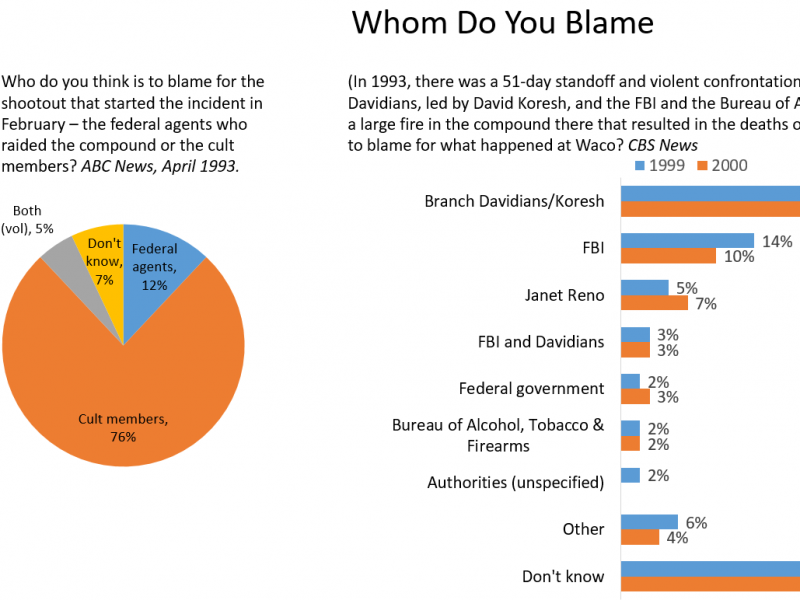 Graph showing public opinion on whom to blame for Branch Davidian shootout