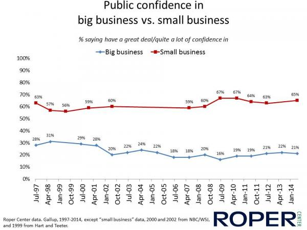 Public Confidence in big business vs. small business