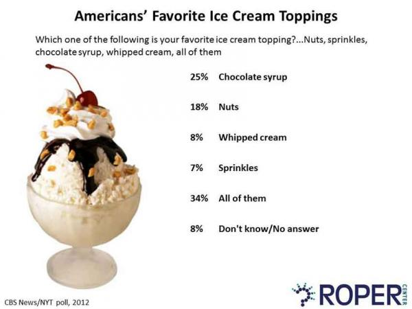 Americans' Favorite Ice Cream Toppings