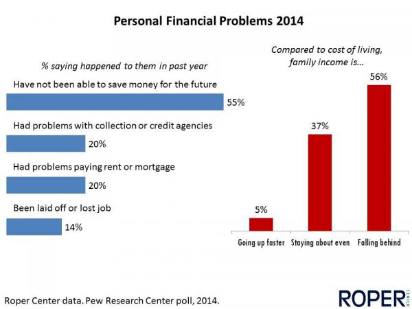 Personal financial problems 2014
