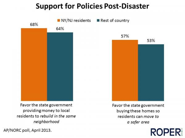 Support for Policies Post-Disaster
