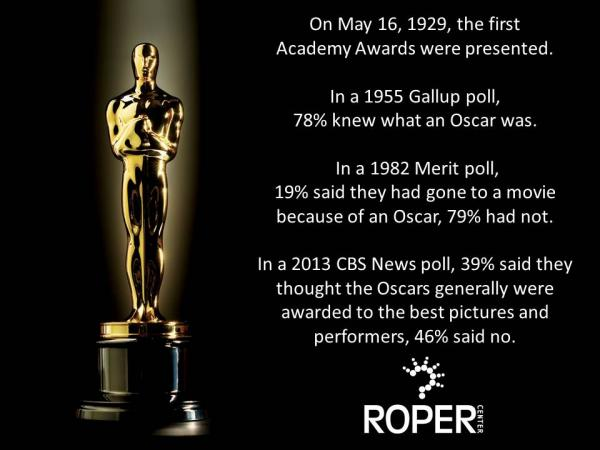 Public Attitudes about Academy Awards
