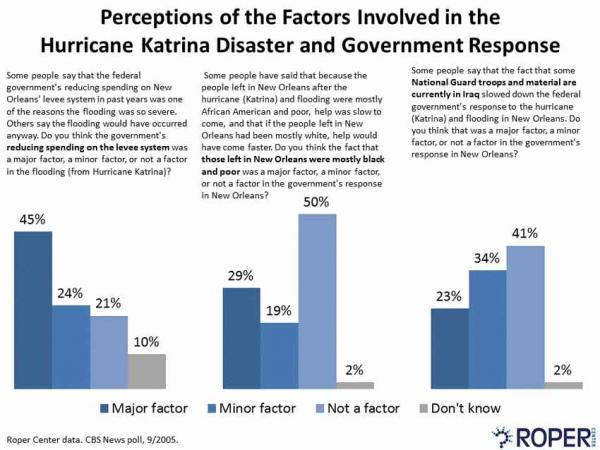 Perceptions of the Factors Involved in Hurricane Katrina Disaster and Government Response