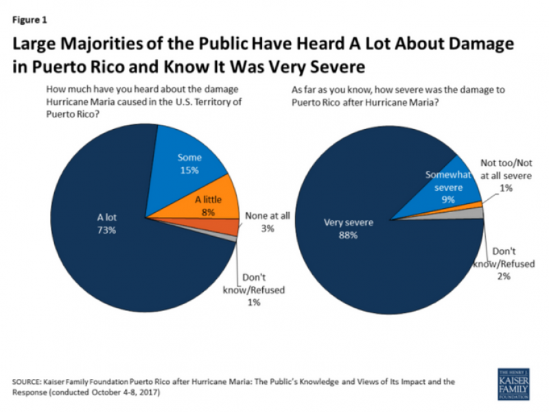 Graph showing how much Americans have heard about Hurricane Maria