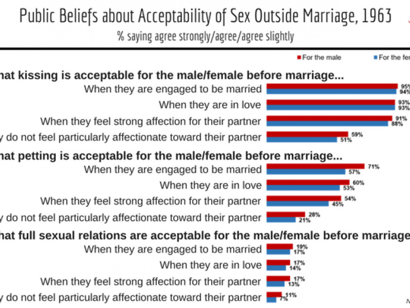 What Is Premarital Sexual Relationship