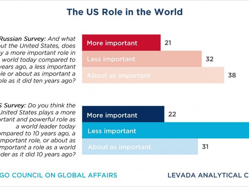 US role in the world